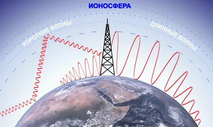 виды радиоволн, короткие волны, длинные волны
