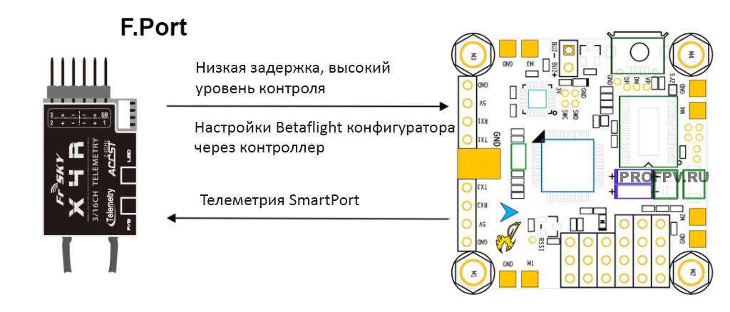 Особенности F.Port