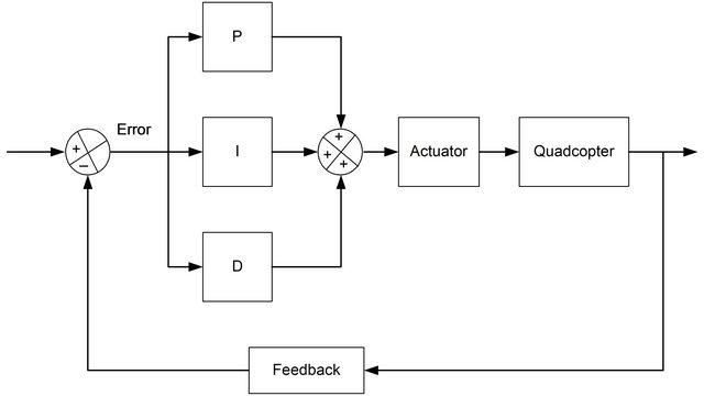 Схема работы PID