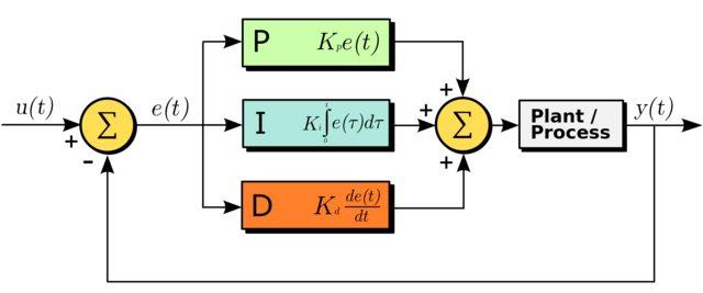 PID формулы