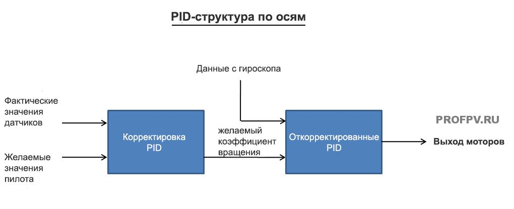 Алгоритм работы PID