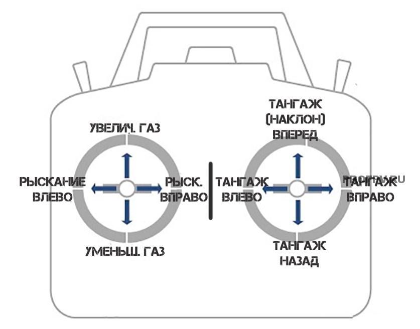 FPV для новичков, что нужно знать для полетов - Все о квадрокоптерах