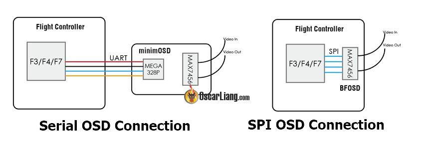 Стандартное OSD соединение и через SPI_RX