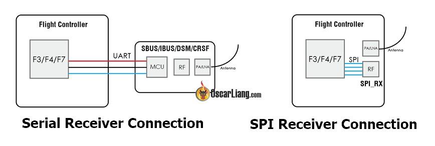 Стандартное соединение r приемнику и через SPI_RX