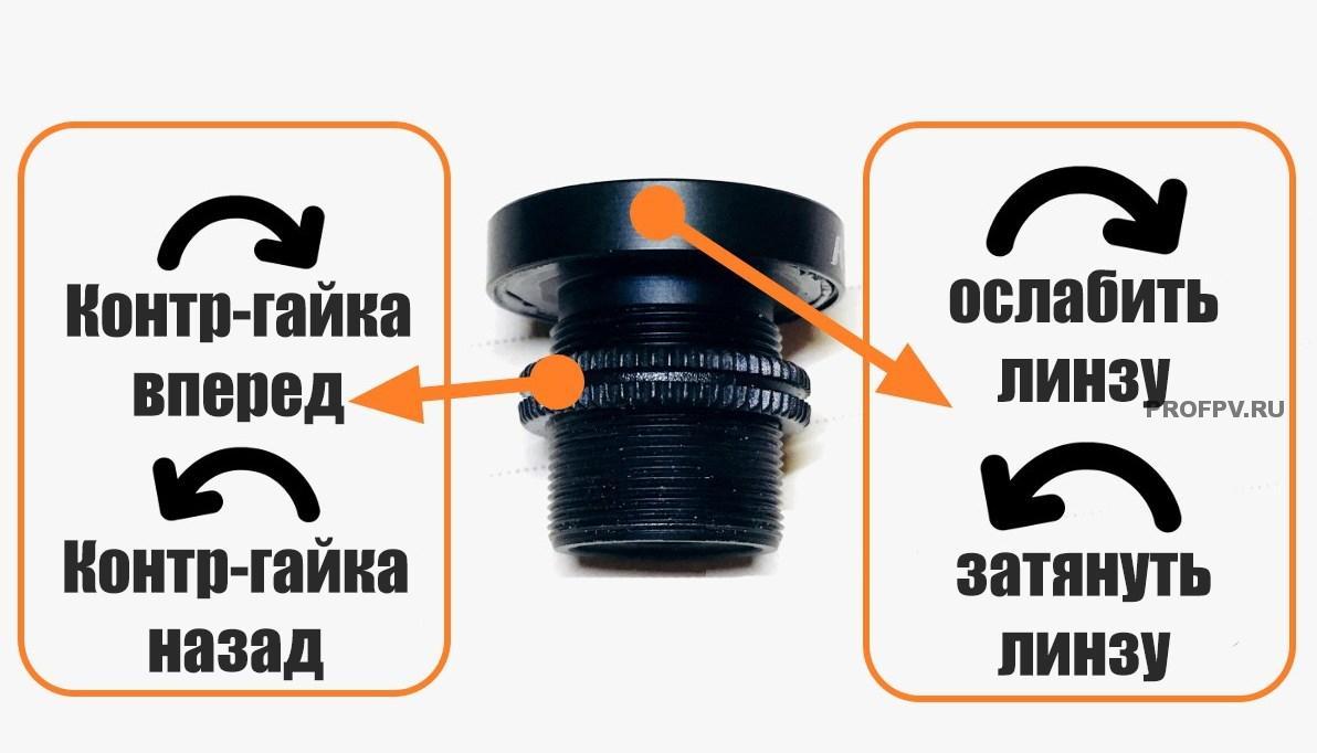 Схема настройки объектива камеры