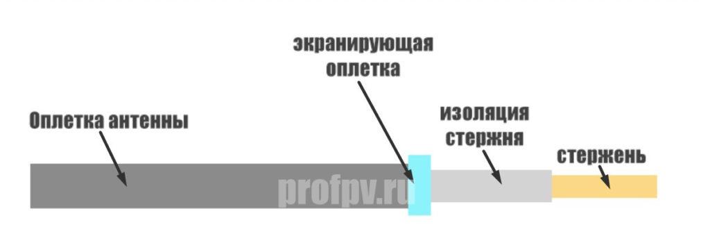 Схема подготовки антенны к пайке