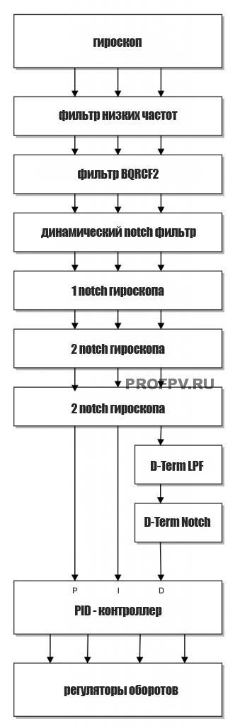 Как настроить фильтры в Betaflight: описание всех фильтров + PID