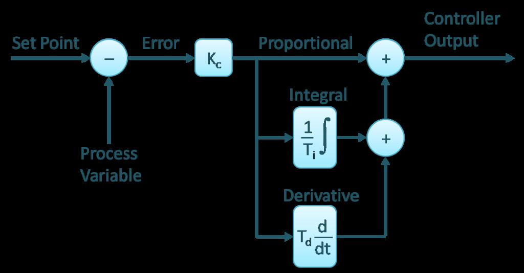 Схема работы PID-контроллера