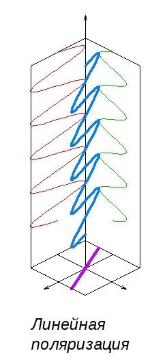 Линейная поляризация