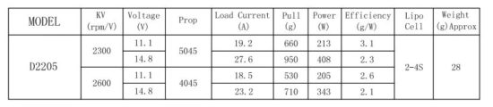 таблица совместимости пропеллеров и тяги